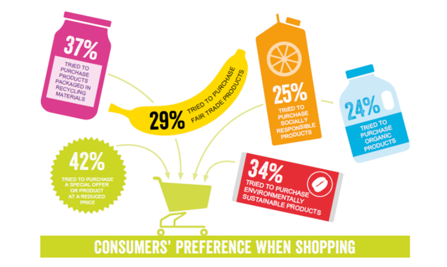 2020 consumers preference study