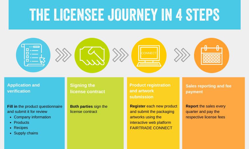 Licensing journey