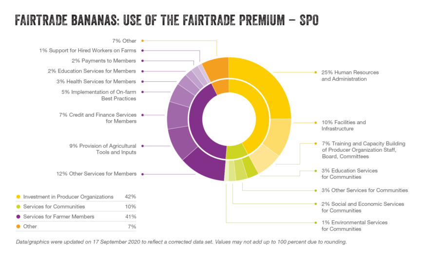 Bananas premium use SPO updated sep2020