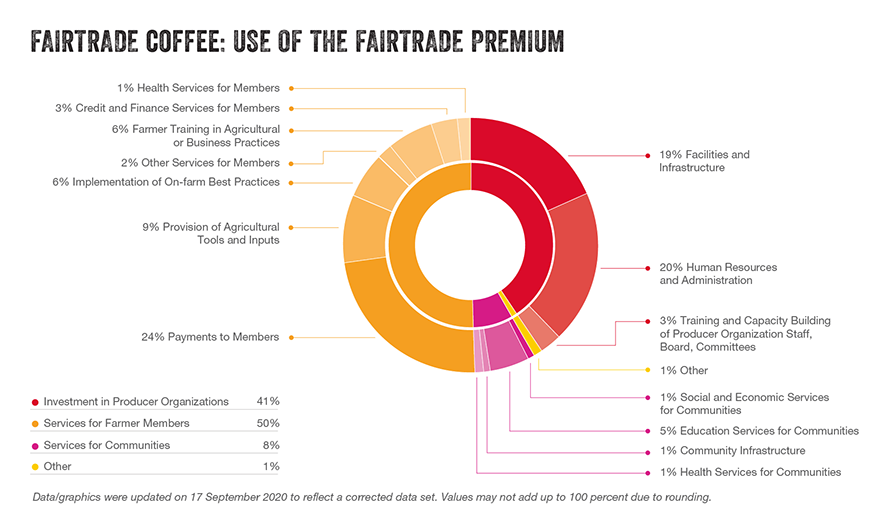 Coffee premium use updated sep2020 graph 06