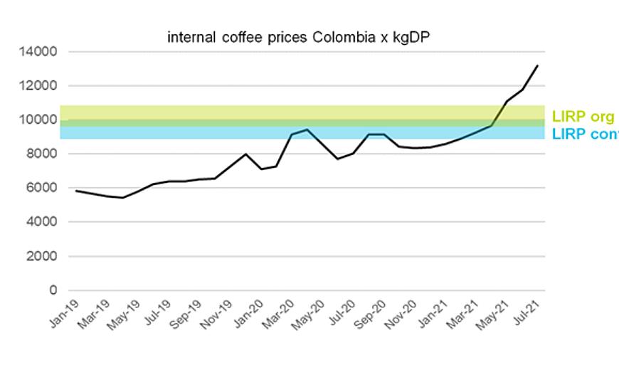 Internalcoffeeprices