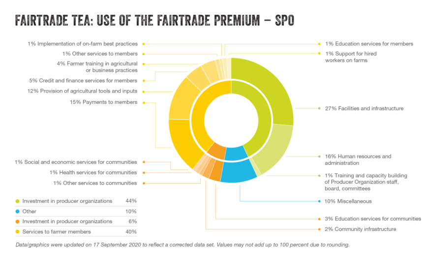 Tea premium use SPO updated sep2020 2