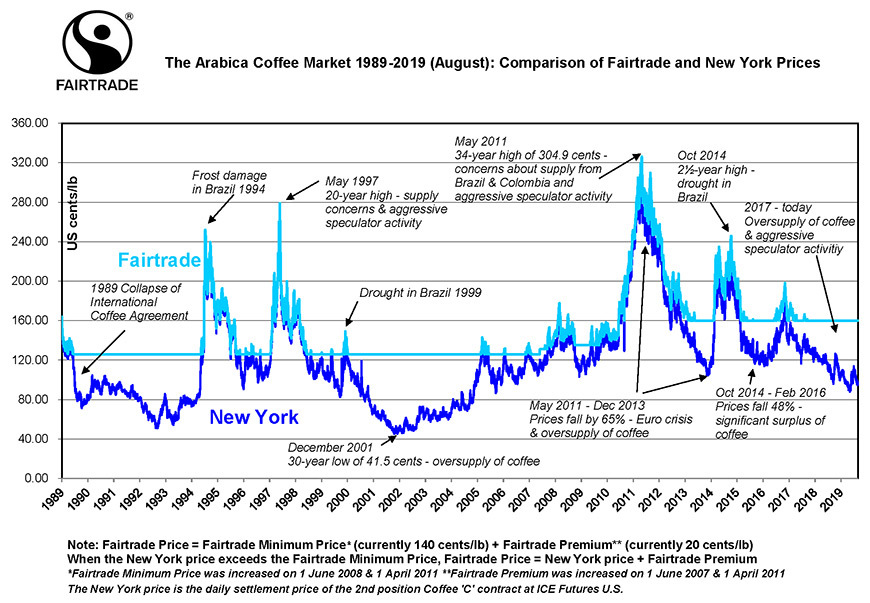 Arabica coffee prices, New York vs Fairtrade price, 1989-2019