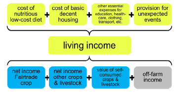 Living income diagram